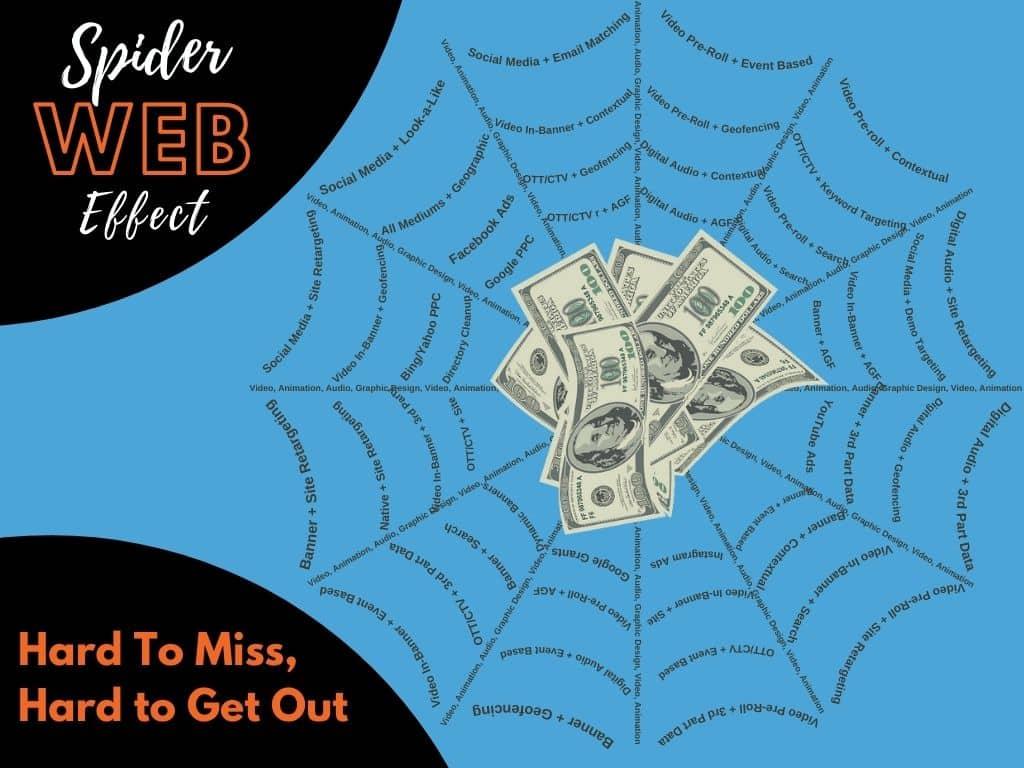 digital advertising spiderweb effect