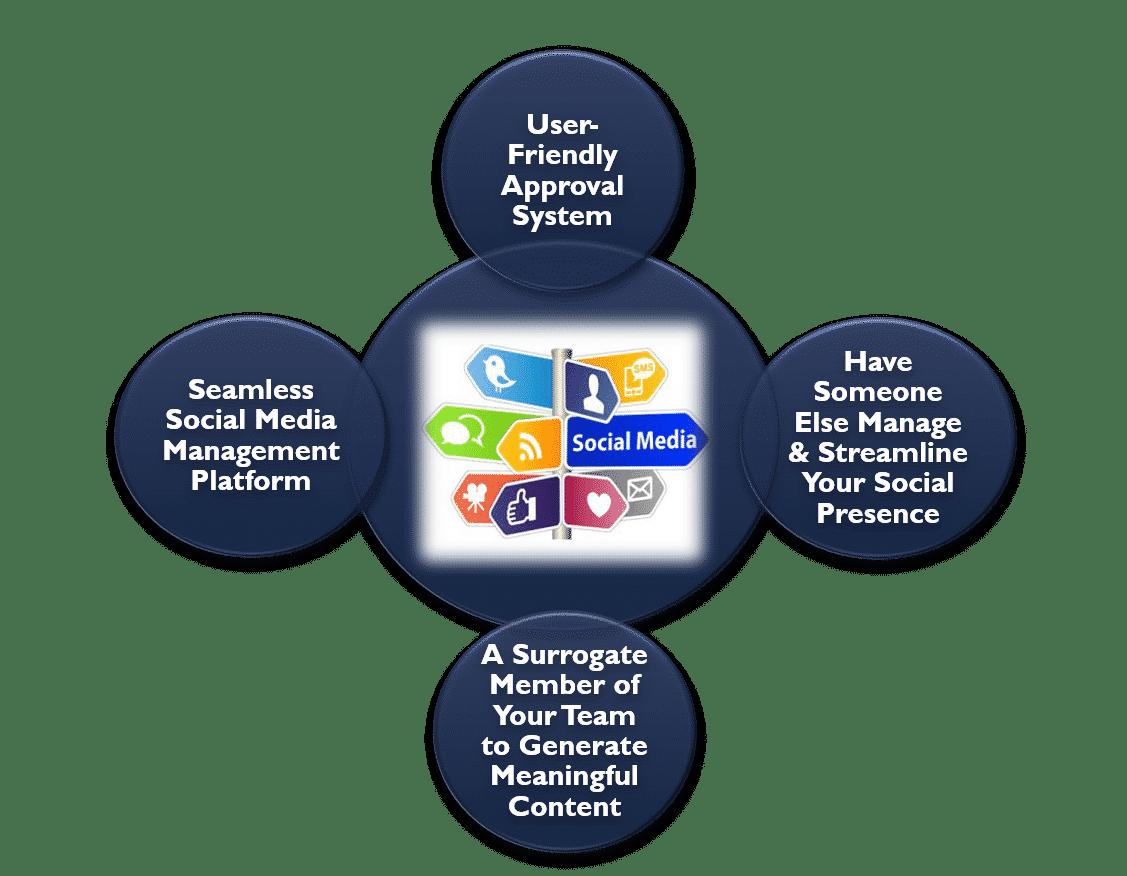 social media content development 1